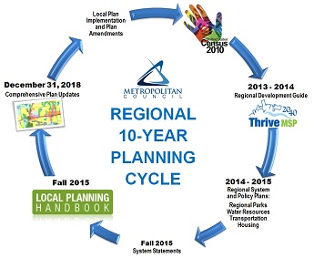 regional planning cycle starting with census ending with local plan implementation